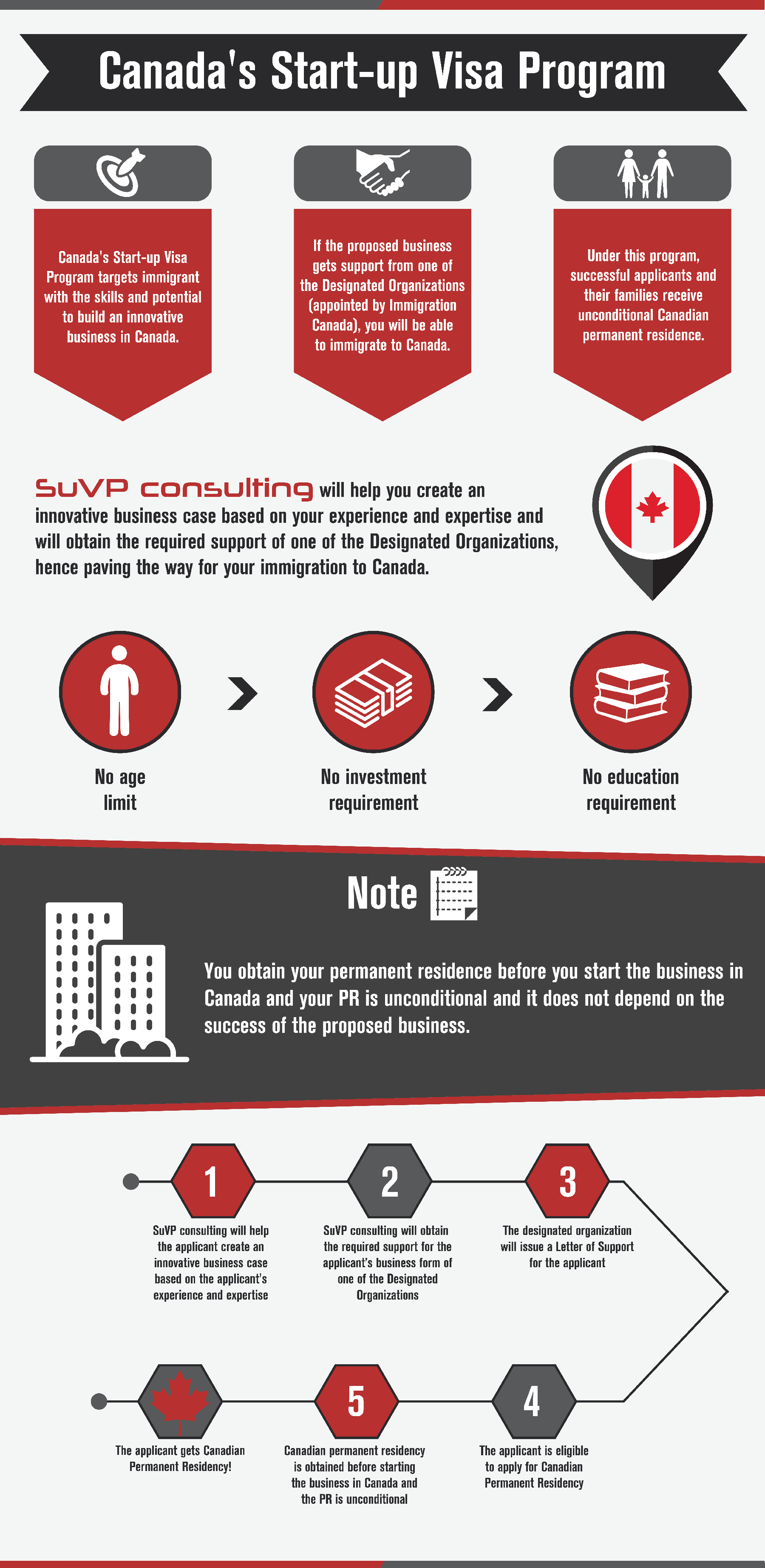 About Suvp Consulting Inc
